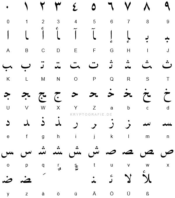 Zeichen ihre bedeutung und arabische Arabisches Alphabet